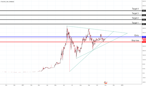 ETHUSD: GO LONG - ANALYSIS ON ETHEREUM / DOLLAR - ETH/USD