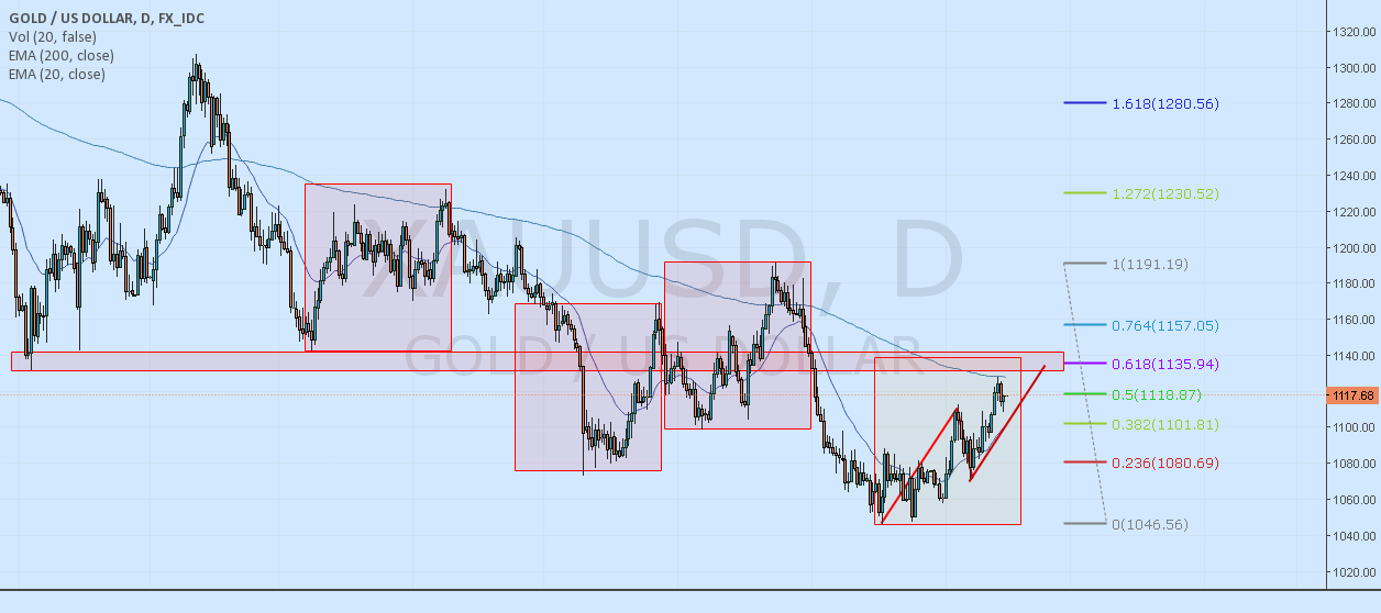 XAUUSD - AB=CD completion