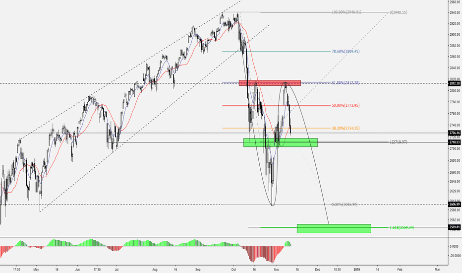 SPX: Morning Technical Newsletter SPX