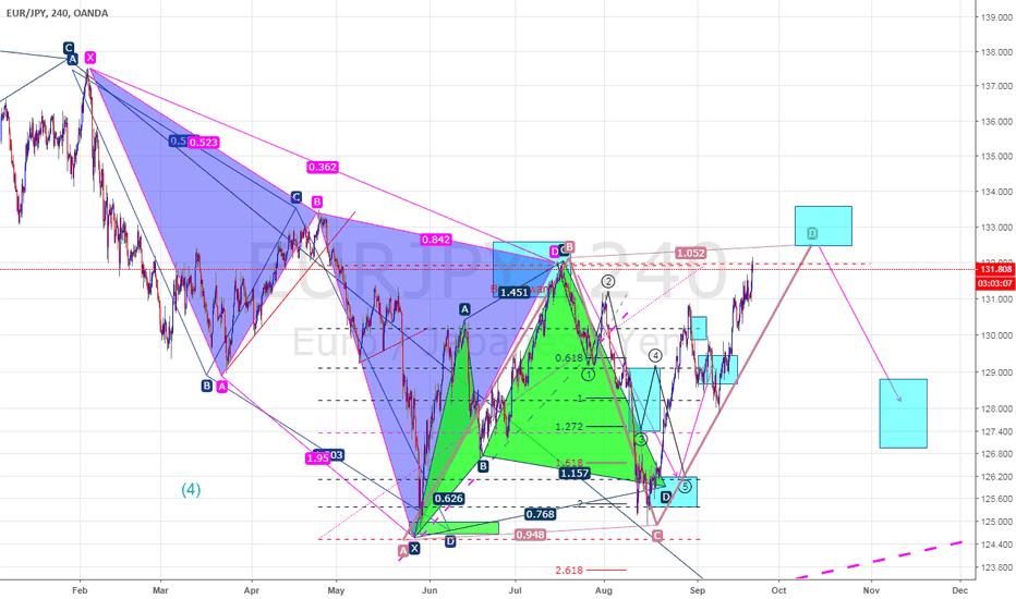 EURJPY: EURJPY, H4 ABCD pattern