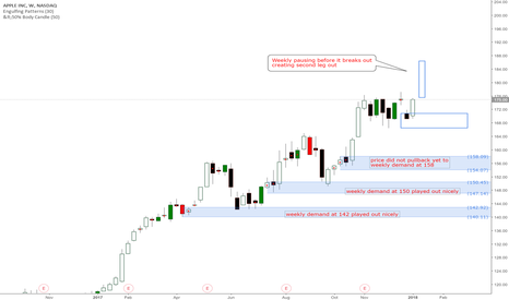 AAPL: #APPL Apple US Stock longs at D1 and weekly demand levels