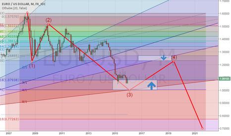EURUSD: Евро - долгосрочный сигнал