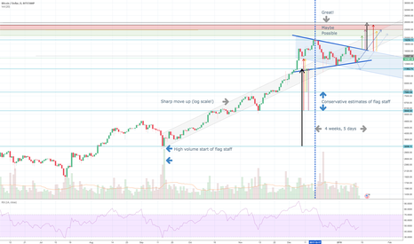 BTCUSD: Pennant explored further