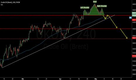 UKOIL: brant oil negative head and shoulders