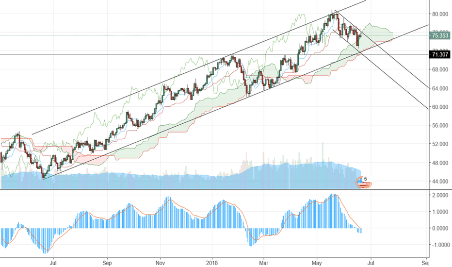 BCOUSD: Brent in an uptrend channel