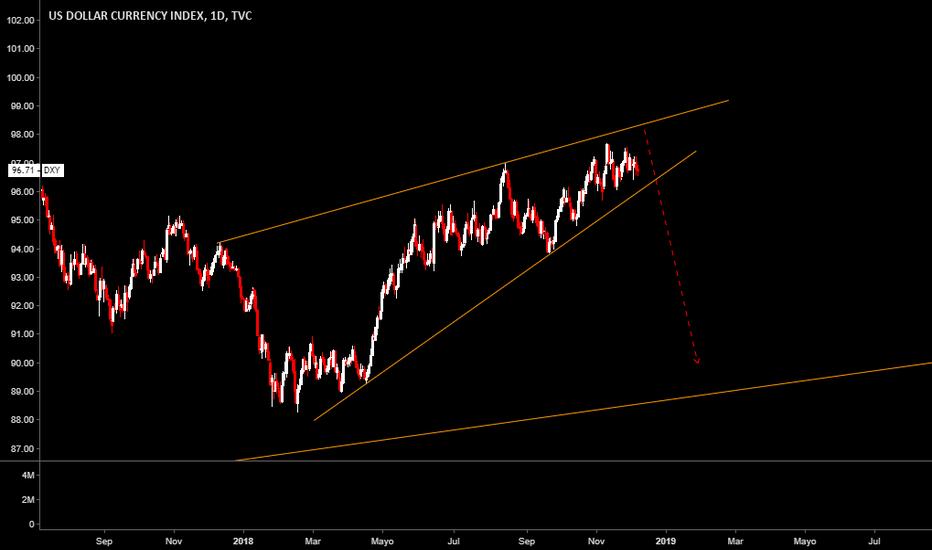 DXY: Espero caídas en el Dólar