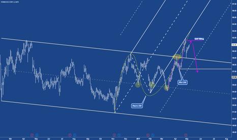 SBUX: SBUX - Starbux's caffein sine waves