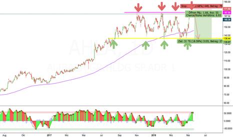 AHLA: Alibaba weiterhin im Kanal