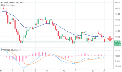 RELIANCE: reliance industries intraday  conditionashort setup sell on dips