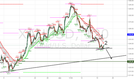 XAUUSD: 2nd play for this week for GOLD/XAUUSD coming up
