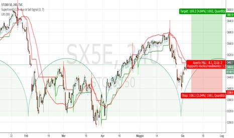 SX5E: Eurostoxx H4: probabile partenza ciclo 40 giorni