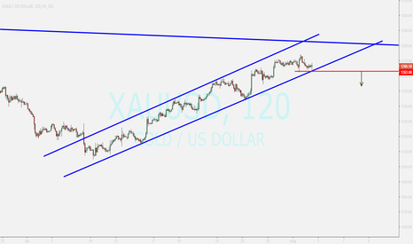 XAUUSD: GOLD...waiting for breakout and entry to sell