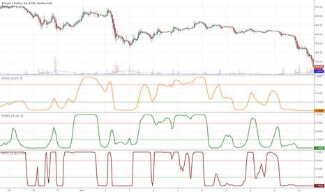 Fisher Transform — Technical Indicators — Indicators and