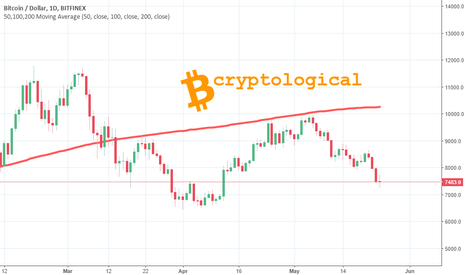 BTCUSD: 200 Day Moving Average switch from support to resistance