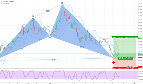 LTCUSD: 38.2% Retracement LONG GWAVE