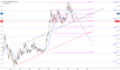 DXY: DXY levels