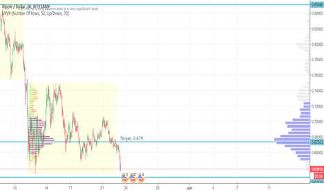 XRPUSD: Quick countertrend long trade in Ripple