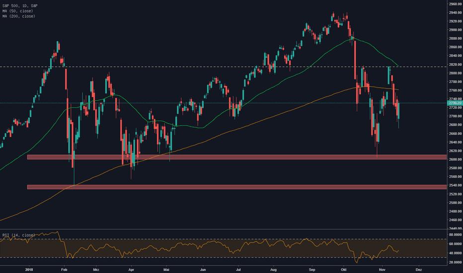 SPX: S&P 500 bleibt richtungslos, SHORT bias bis 2814