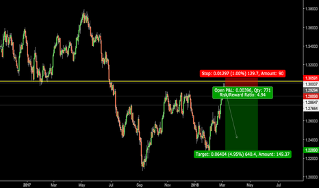USDCAD: Time to go down