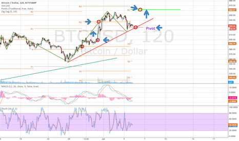 BTCUSD: $BTC/Bitcoin - second