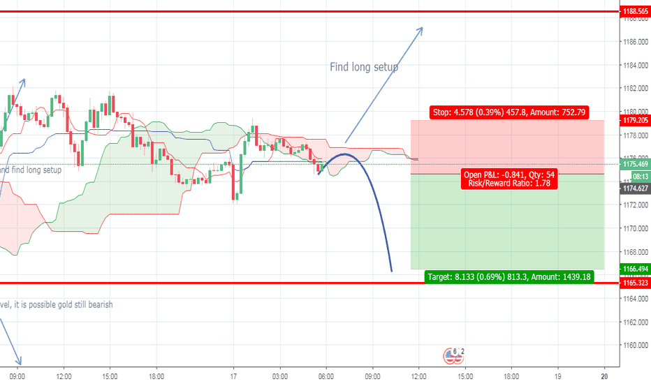 XAUUSD: Overview XAUUSD for intraday trading 17/08/18