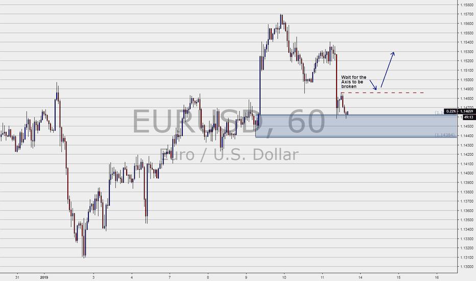 EURUSD: EURUSD in Demand Zone