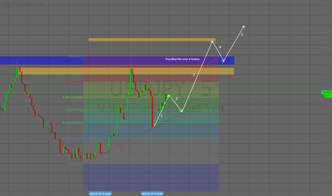 USDJPY: USDJPY 5M Quick Analysis