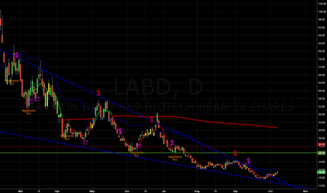 LABD: It's breaking out this tight wedge as expected