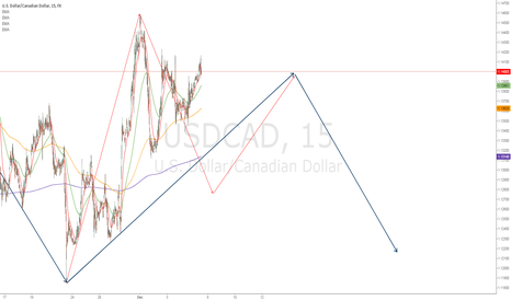 USDCAD: DIN.FRACT.WAVE.ANALYSiS