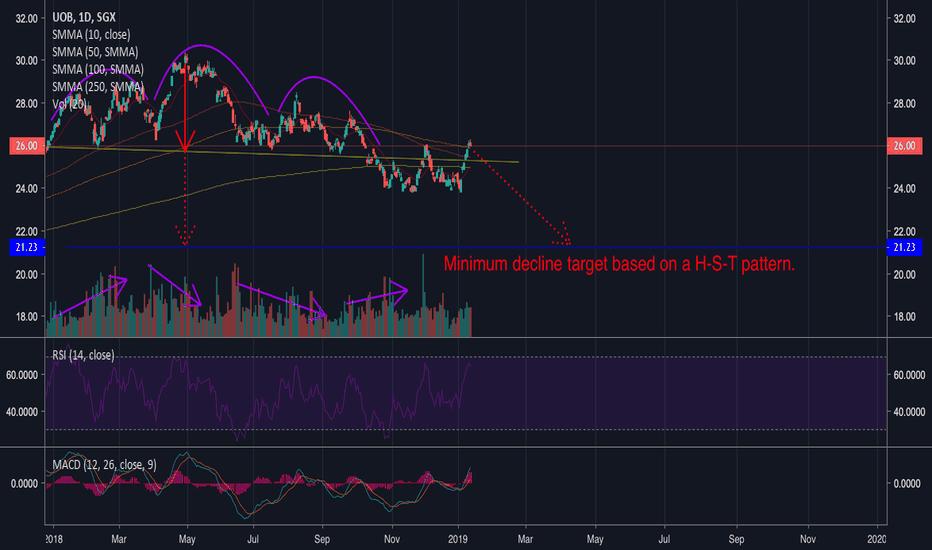 U11 Stock Price And Chart  U2014 Sgx U11  U2014 Tradingview