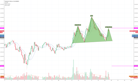 OMGBTC: Possible Head and Shoulders developing with lower entry