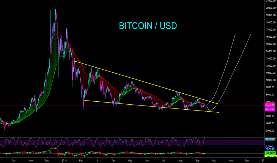 BTCUSD: WHAT EVERYONE SEEMS TO FORGET - DOWNWARD WEDGE - CryptoManiac101