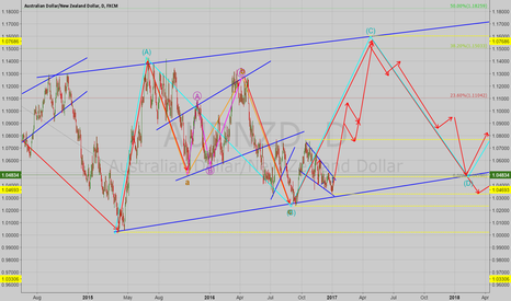 AUDNZD: AUDNZD Possible Long Term Direction Analysis