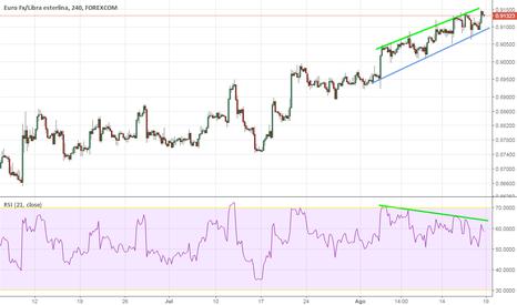 EURGBP: Divergencia ,sobre compra 3 timframes.