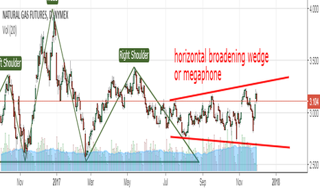 NG1!: SHORT NG in Horizontal Broadening Wedge or megaphone on daily ch