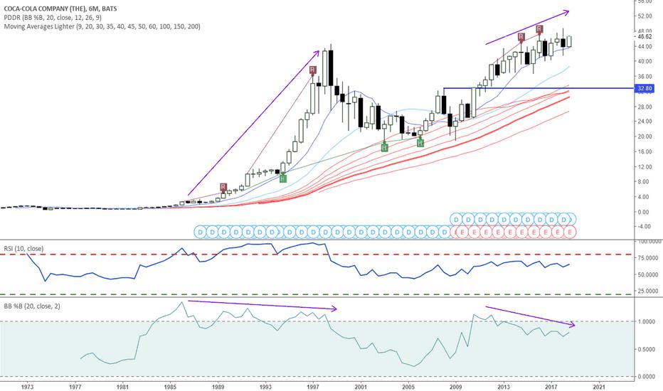 Ko Stock Price And Chart Tradingview