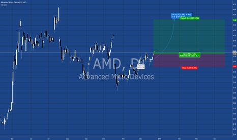 AMD: AMD long