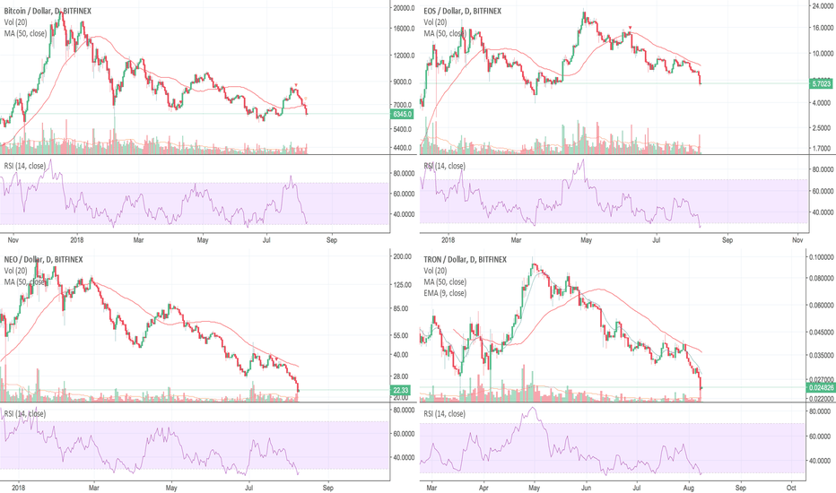 BTCUSD: Short Term Relief rally coming ?  Seems so.....