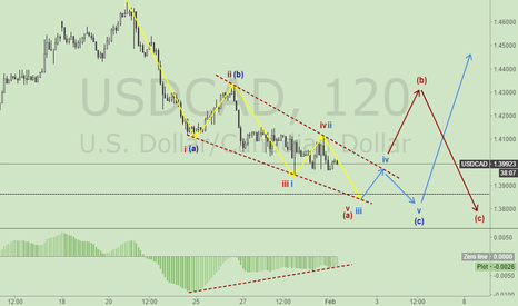 USDCAD: NOTE:USDCAD TWO PATTERNS COUNTER