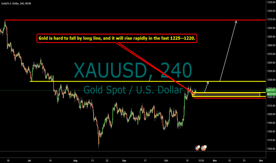 XAUUSD: A market that will happen in 16 hours.