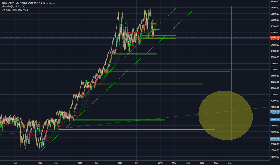 DJI: The trend for the next 2 years.