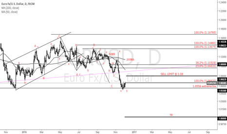 EURUSD: Trading the Italian Referendum, do we have a major crisis?