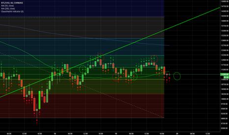 BTCUSD: $BTC $USD Demark Indicator, 8 candles, consolidation, fibs