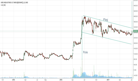 KIRIINDUS: Pole Flag pattern breakout - On the cusp