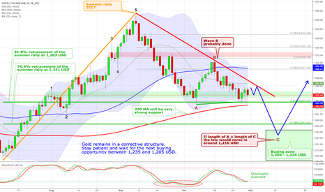 XAUUSD: Gold - Lower prices are very likely