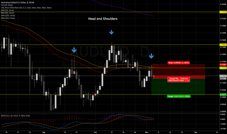 AUDUSD: Short AUDUSD, Head and shoulder pattern and EMA bounce