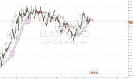 EURJPY: Apprentissage tradingview