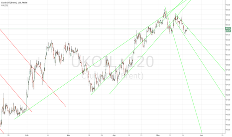 UKOIL: Resistancelines for bearish brent
