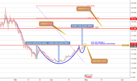ETCUSD: ETC WILL BE UP WITH CUP AND HANDLE PATTERN
