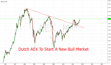 AEX: Dutch AEX Likely To Start A New Bull Market Now.